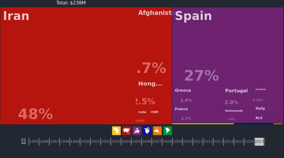 آمار صادرات زعفران در سال ۲۰۱۷